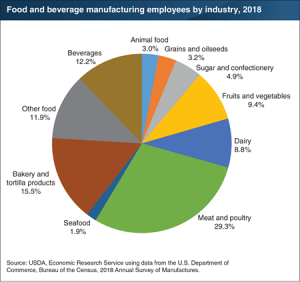 USDA: Meat Plants Employ Close To A Third Of The Food And Beverage Manufacturing Employees