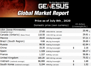 Genesus Global Market Report South-East Asia