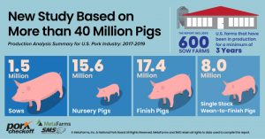 New Report: Pork Industry Makes Gains in Sustainability